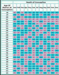 Baby Gender Conception Chart Gender Guesstimate Baby Gender Calendar Chinese Calendar