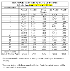 2019 Federal Poverty Level Chart Pdf Women Infants And Children Program Details