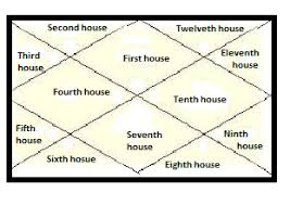 Astrology Says When Will I Buy A House Horoscope India