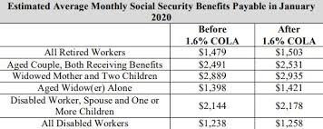 Social Security Cola For 2020 Blame Bureau Of Labor