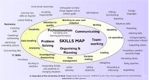 good job skills skills map employability