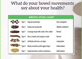Bowel Movement Consistency Chart What Does Your Poop Say About Your Health Naturopathic