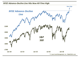 Nyse Advance Decline Line Chart Top Trading Links Stock Market Bulls Turn Up The Heat