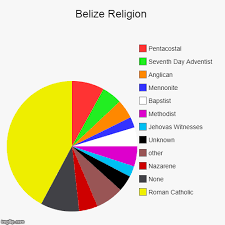 Belize Religion Pie Chart Belize Religion Imgflip