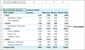 What Is Pivot Table Excel Pivot Tables Sorting Data
