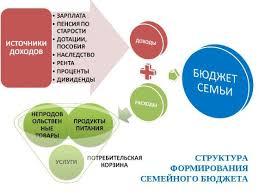 Курсовая структура бюджетных расходов закачать Название курсовая структура бюджетных расходов