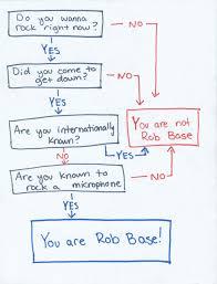 54 Conclusive Rob Base Flow Chart