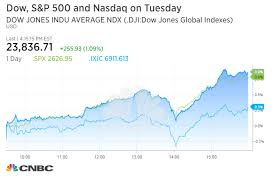 Dow Soars 255 Points To Recordas Senate Gets Closer To