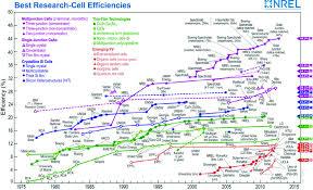 Nrel Organization Chart Best Research Cell Efficiencies Nrel Http Www Nrel Gov
