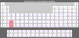 periodic table with names of elements | Brokeasshome.com