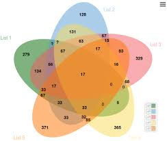 Venn Diagram Template Magnificent Multiple Venn Diagrams Block And Schematic Diagrams