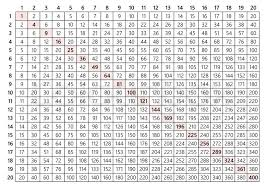 28 Multiplication Chart 20x20 Multiplication Table Vector Stock Vector Colourbox