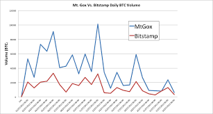 Bitstamp Bitcoin Trading Volume Overtakes Mt Gox For First Time