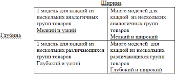 Ассортиментная политика фирмы Виды товарного ассортимента  Ассортиментная политика фирмы Виды товарного ассортимента