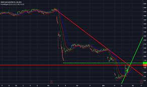 Bearish Chart For Nyse Pcg By Lemm1992 Tradingview