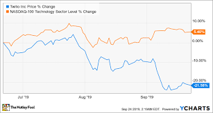 Twlo Chart Is Twilio Stock A Falling Knife Or A Buying Opportunity