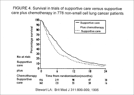 Stage 4 Lung Cancer Survival Rate