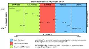 Most Accurate Bible Translation Chart Which Is More Literal Esv Leb Or Nasb Quora