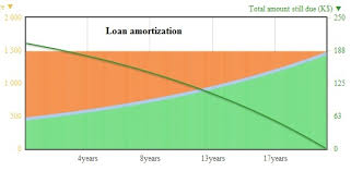 Principal Vs Interest Mortgage Chart Choosing The Duration Of A Loan How The Monthly Payments