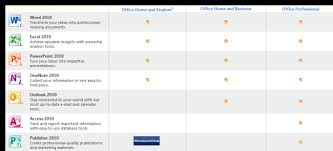 Comparision Of Various Microsoft Office 2010 Editions
