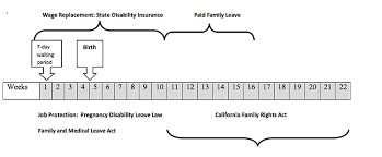 California Leave Laws Chart 77 Prototypal Edd Weekly Benefit Chart