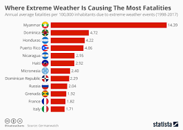 Grenada Climate Chart Chart Where Extreme Weather Is Causing The Most Fatalities