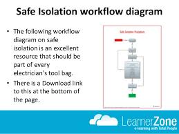 Safe Isolation Procedure