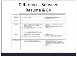 Wondrous Cv Resume Templates Professional Maker Difference Cv