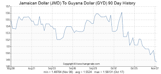 Jamaican Currency Chart 1000 Jmd Jamaican Dollar Jmd To Guyana Dollar Gyd