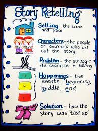 Chart Kindergarten Narrative Writing Anchor Chart Inside