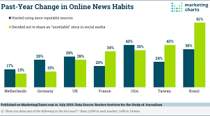 Chart Of News Sources Consumers Opting For Reputable News Sources