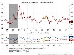Continuing To Favor U S Large Cap Stocks Over U S Small
