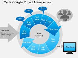 Powerpoint Project Management Templates Ak Cycle Of Agile Project Management Powerpoint Template