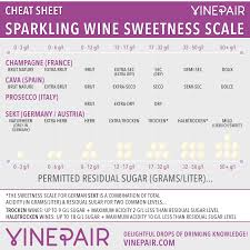 Sparkling Wine Sweetness Scale Champagne Terms