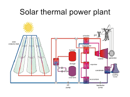 presentation on solar energy wind energy and nuclear energy solar cooker concentrating sunlight 14 solar thermal power plant