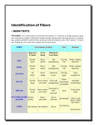 Identification Fibers Report
