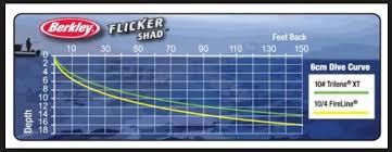 Flicker Shad Dive Chart Trolling Flicker Shads Question Stockton Lake