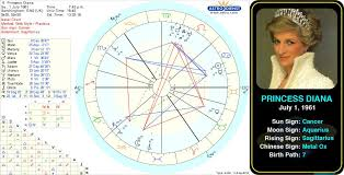 Diana Astrology Chart Pin By Astroconnects On Famous Cancers Birth Chart Famous