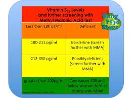 3 Evaluation Of Suspected Vitamin B12 Deficiency Vitamin