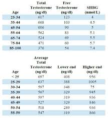 Judicious Normal Testosterone Levels In Men Normal Male