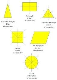 Lines Of Symmetry Powerpoint Types Of Symmetry Math Other Types Of Symmetry Types Math