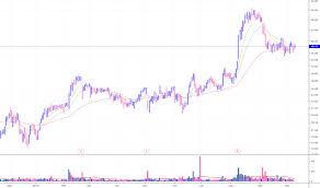 Appn Stock Price And Chart Nasdaq Appn Tradingview