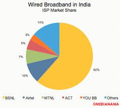 india added 130k wired broadband connections in september 2015 best home network setup 2017 at Wired Broadband Diagram