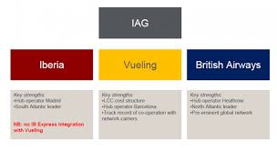 British Airways Organisational Chart Iag Seeks Full Ownership Of Lcc Vueling As Its Cuts Iberia