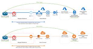 Vpn Design Considerations Enabling Cloud Native Vpn Encryption Options Over Dedicated