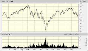 Ddm Chart Proshares Ultra Dow30 Ddm Advanced Chart Nar Ddm