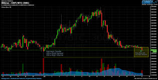 Bittrex Swt Btc Chart Published On Coinigy Com On June