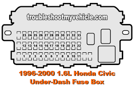 part 1 under dash fuse relay box (1996 2000 1 6l honda civic) 1994 honda accord interior fuse box diagram at 97 Honda Accord Fuse Box Diagram