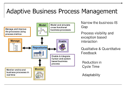 Ppt Aligning Business Process Architecture And Enterprise