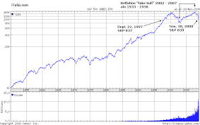 Baltic Dry Index Chart Yahoo Debt Deflation Bear Market Update Part I 2009 Windup